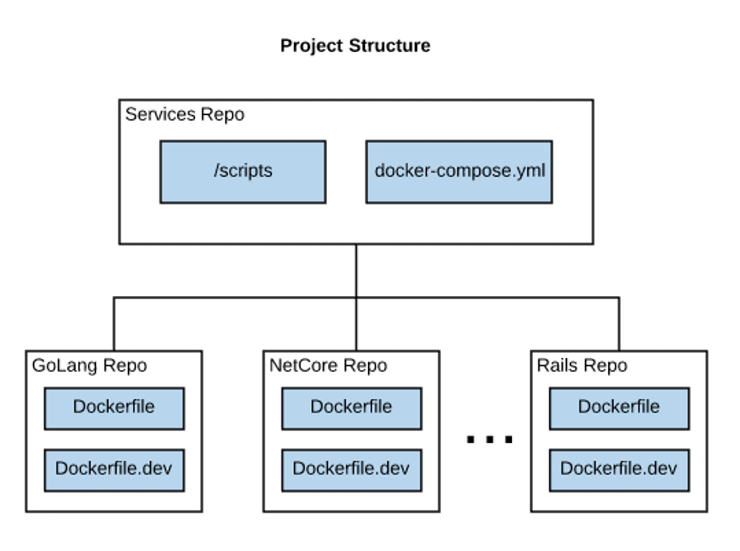 development-project-structure.jpg