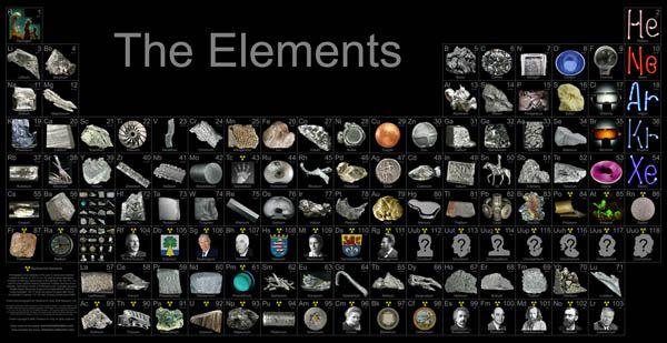 Periyodik tablo  ,  Dimitri Mendeleyev tarafından geliştirilen elementlerin sınıflandırılması için geliştirilmiş tablodur.
