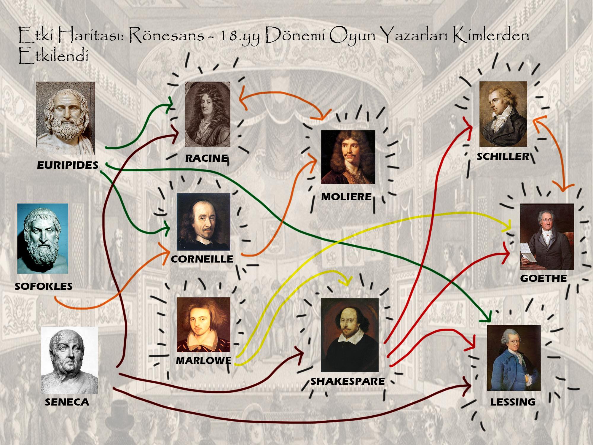 Etki Haritası: Rönesans- 18.yy dönemi
