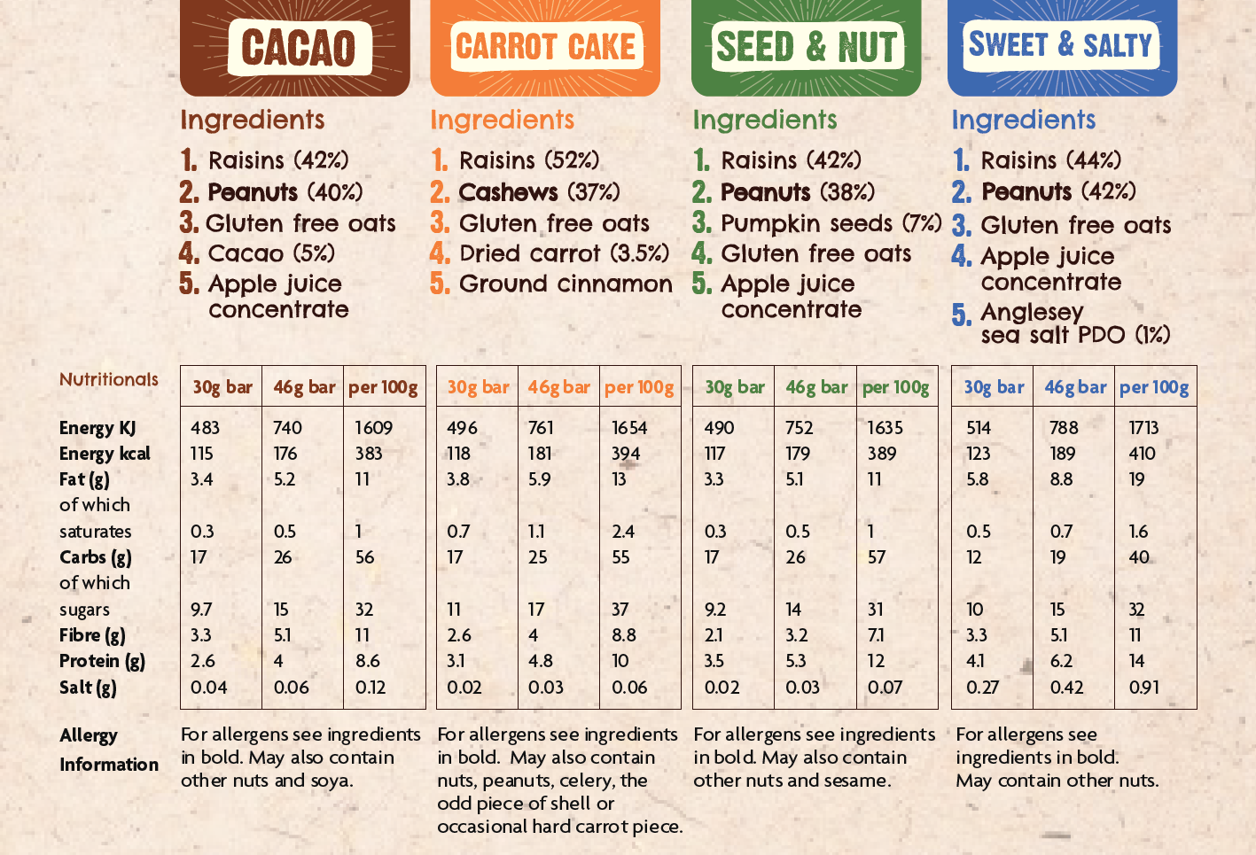 5. Nutritionals May19.png