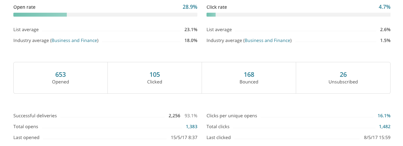Capital GES Mailchimp Results.png