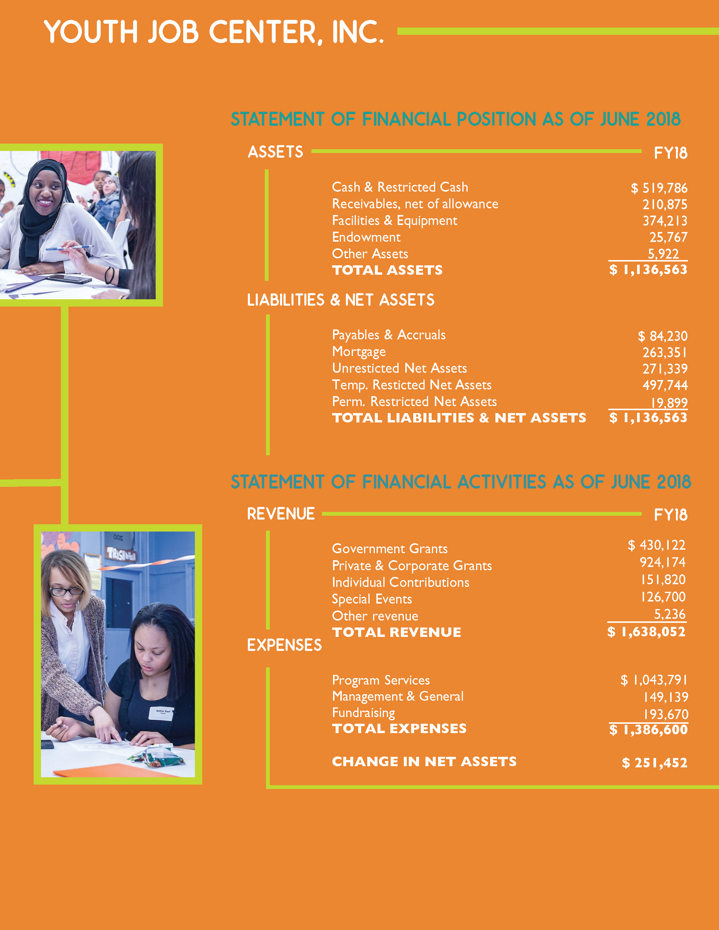 Youth Job Center Annual Report 2017-2018 page 12 and 13_Page_2.png