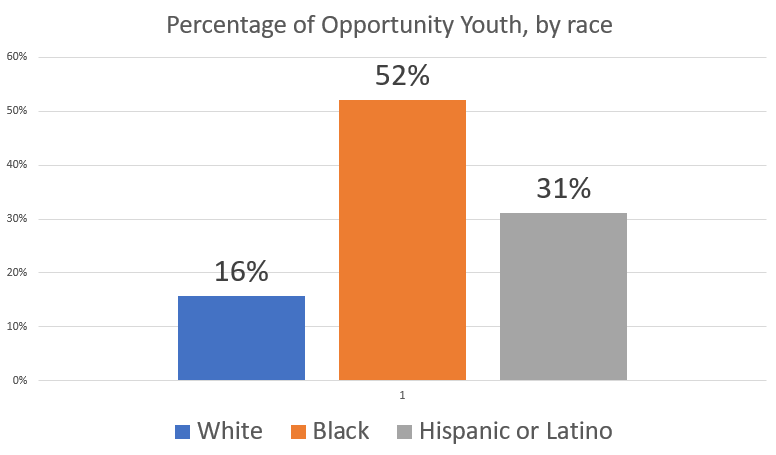 OY, by race.PNG