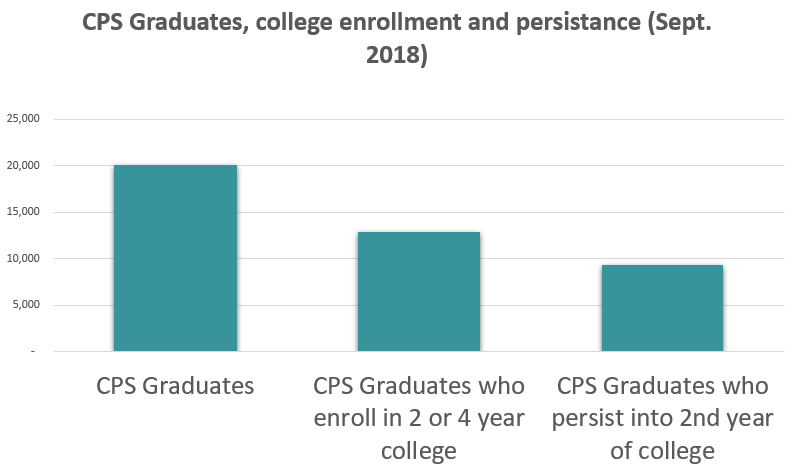 CPS Grads, enrollment and persistance.PNG