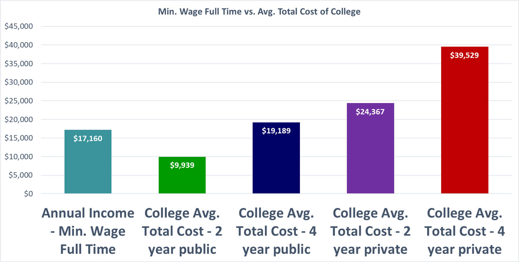 Annual full time income when making minimum wage vs. the Avg. Total Cost of College