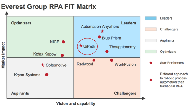CiGen-robotic-process-automation-uipath-named-rpa-leader-star-performer-everest-group