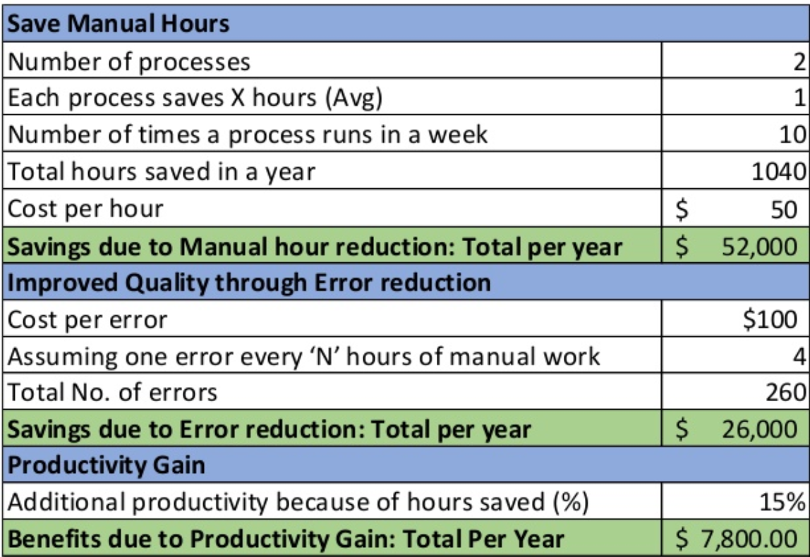 Measuring Rpa  10 Performance Metrics For Assessing