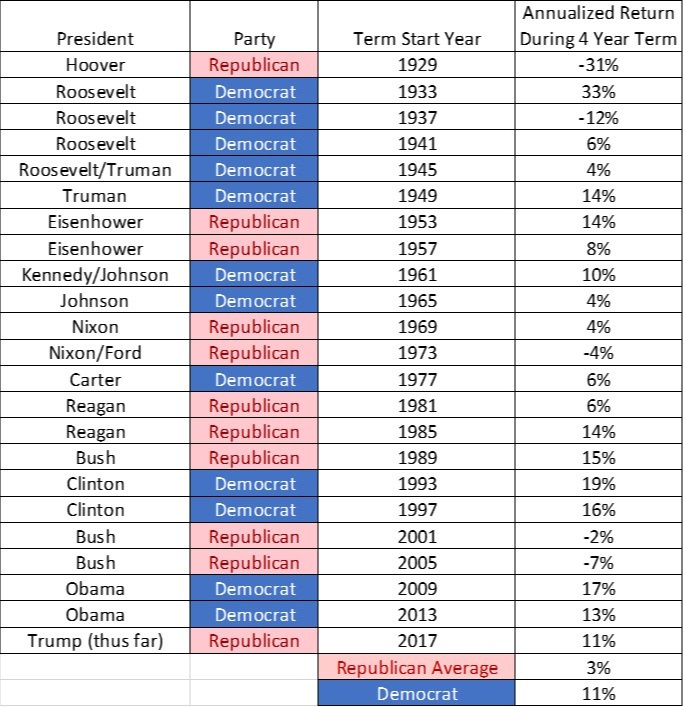 presidents+and+elections.jpg