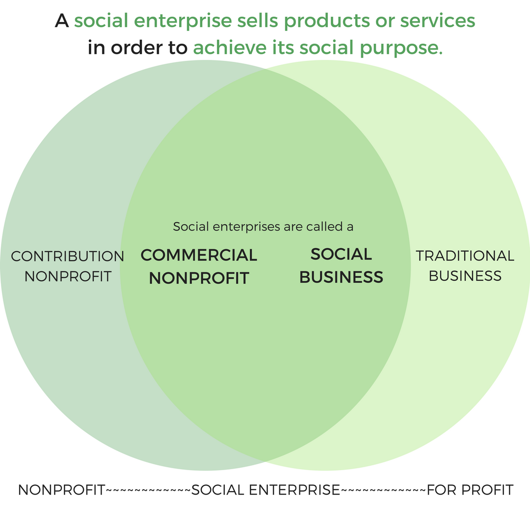 What is a social enterprise? Get the full definition by clicking the image.