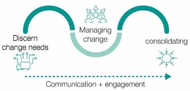 Communication is the glue that makes change stick