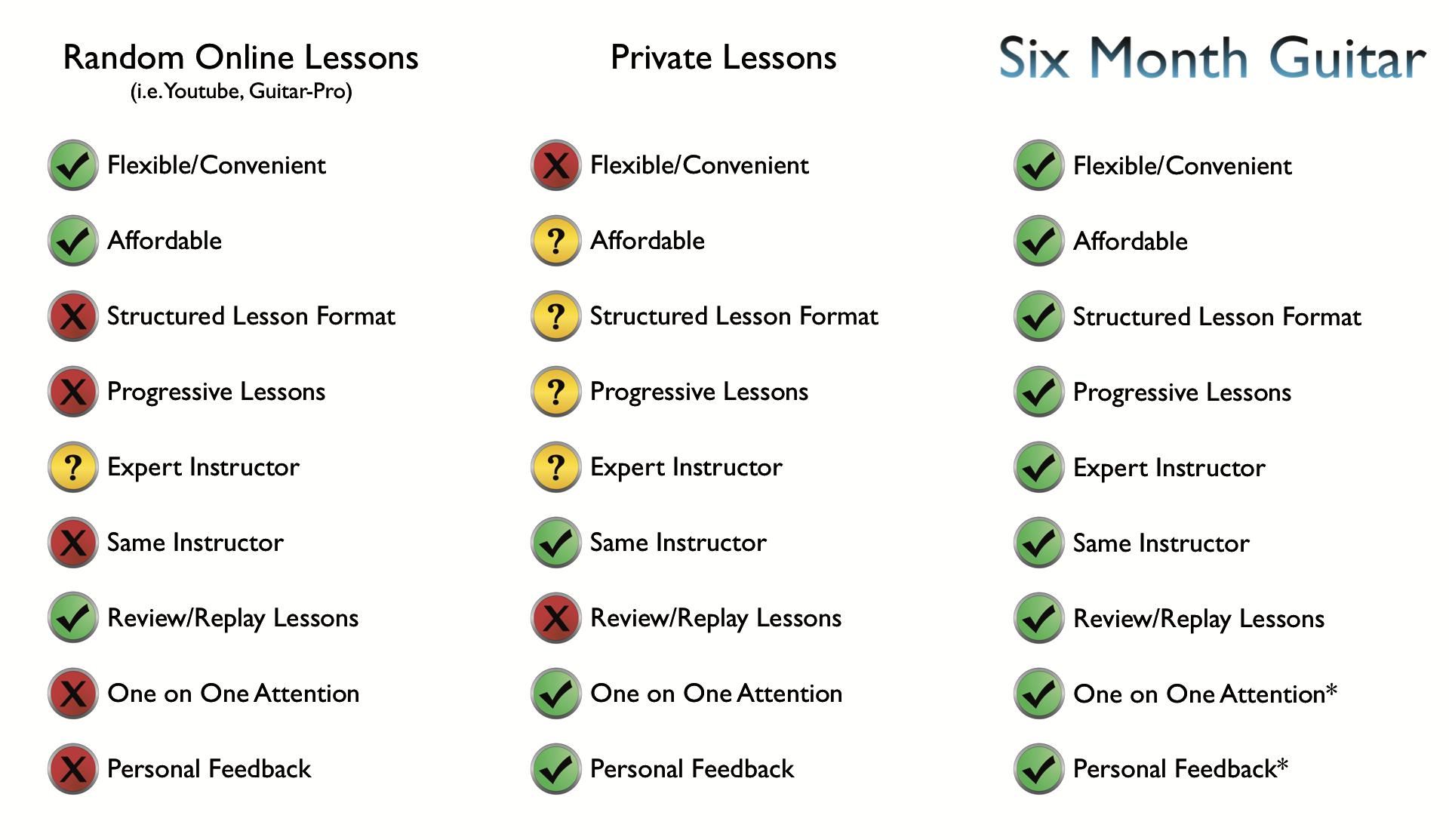 SMG - Lesson Comparison vs Private:Online.png