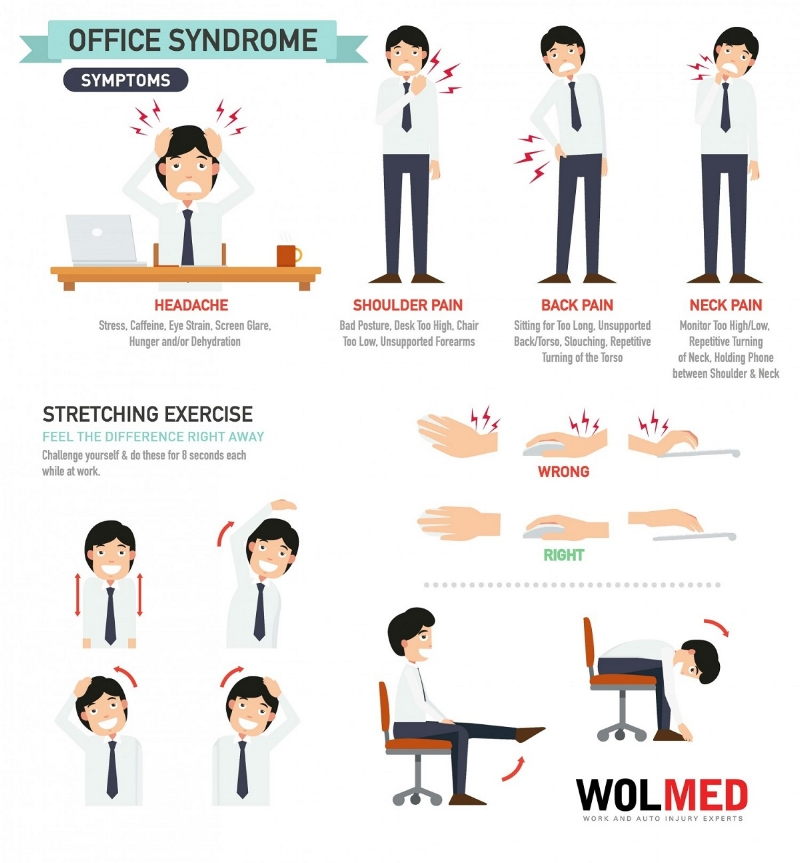Infographic:  WOLMED