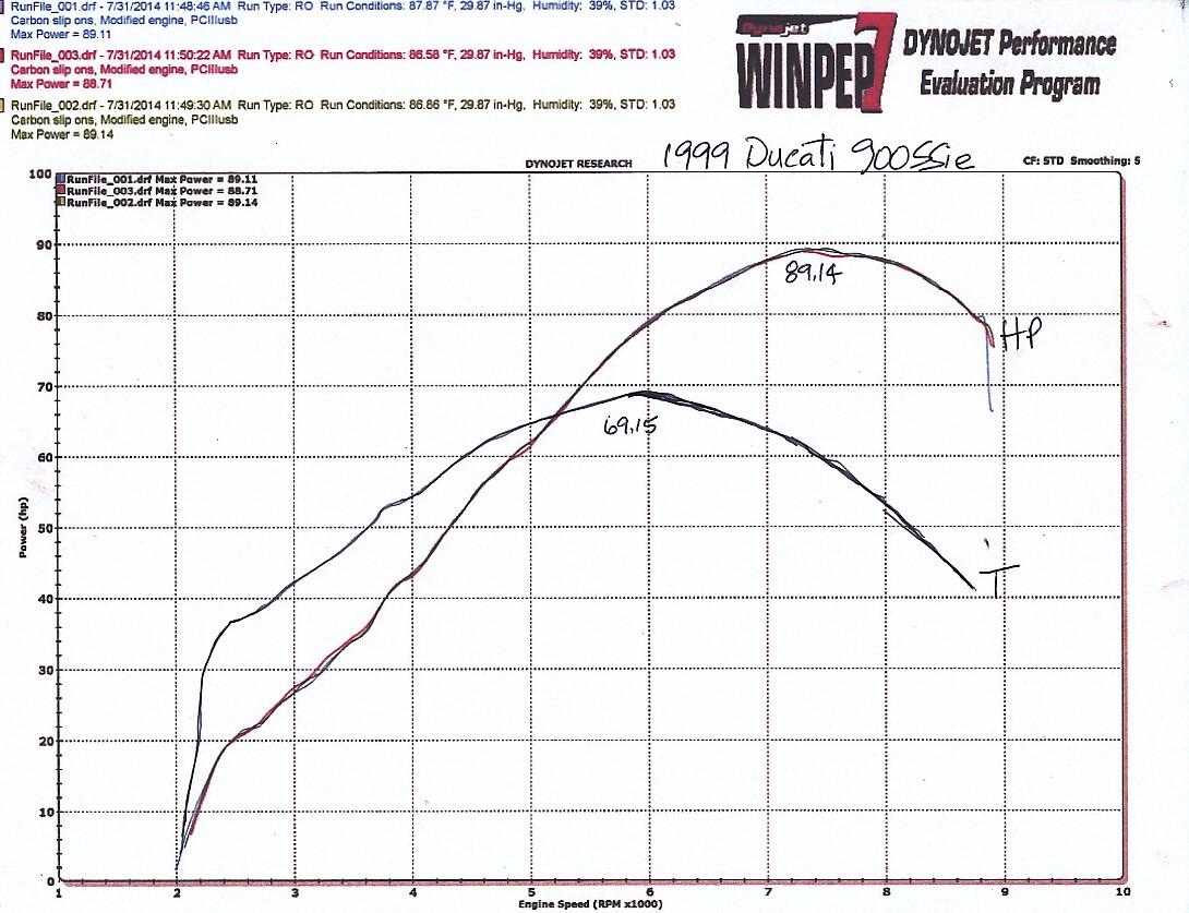 Dyno Horsepower Graph