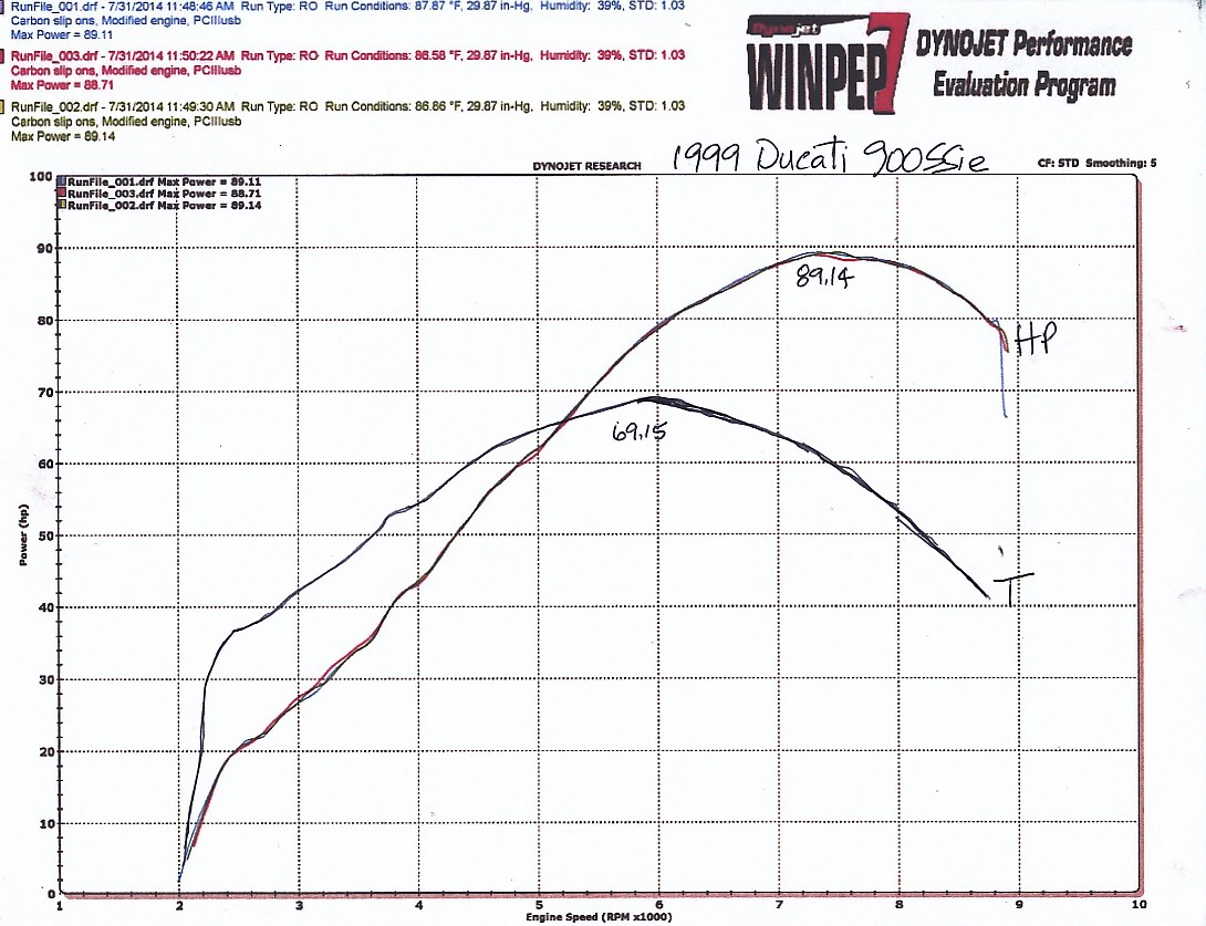 Dyno Results for Ducati 900SS