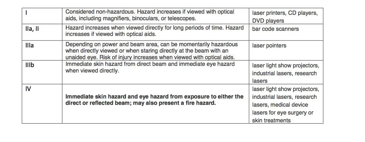 FDA Laser Classes