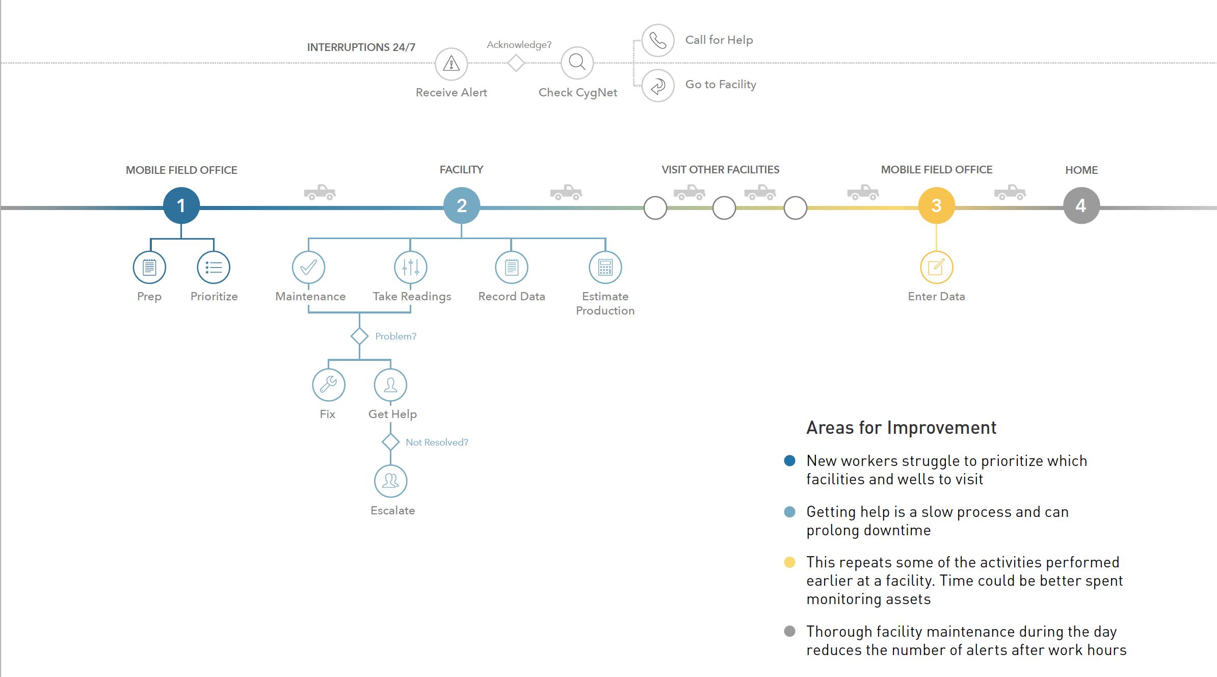 Lease Operator Task Flow