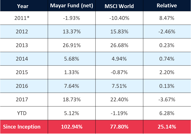 *Fund Inception 16 May 2011 Source: Apex, Mayar Capital, 30 November 2018