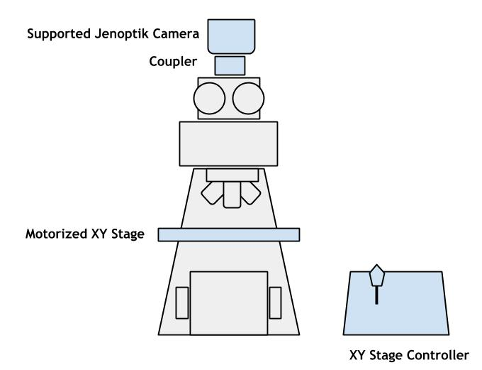 Blue items are part of the kit. Gray items (the microscope) are already in your laboratory. This kit includes a PV1 camera, a coupler to attach it to the microscope, and an XY motorized stage.