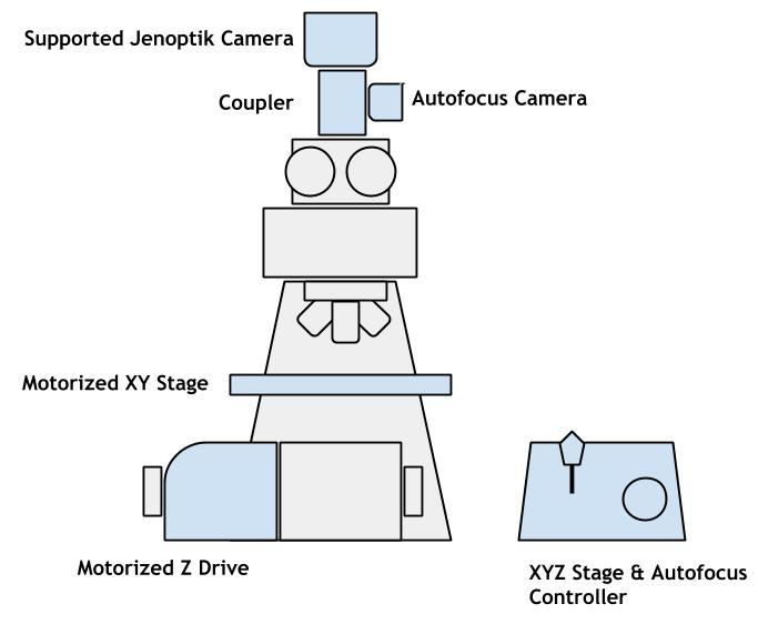Blue items are part of the kit. Gray items (the microscope) are already in your laboratory. This kit includes a PV1 camera, an autofocus camera, a coupler to attach them to the microscope, and an XYZ motorized stage with autofocus control.