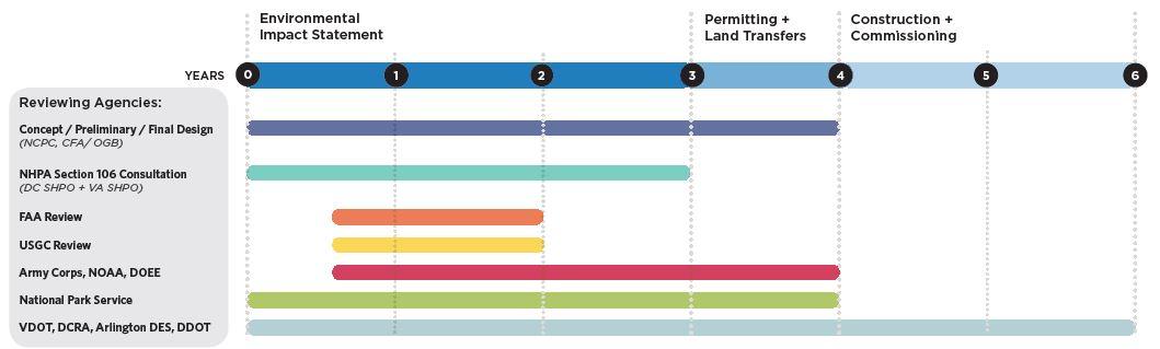 Gondola Project Schedule.JPG