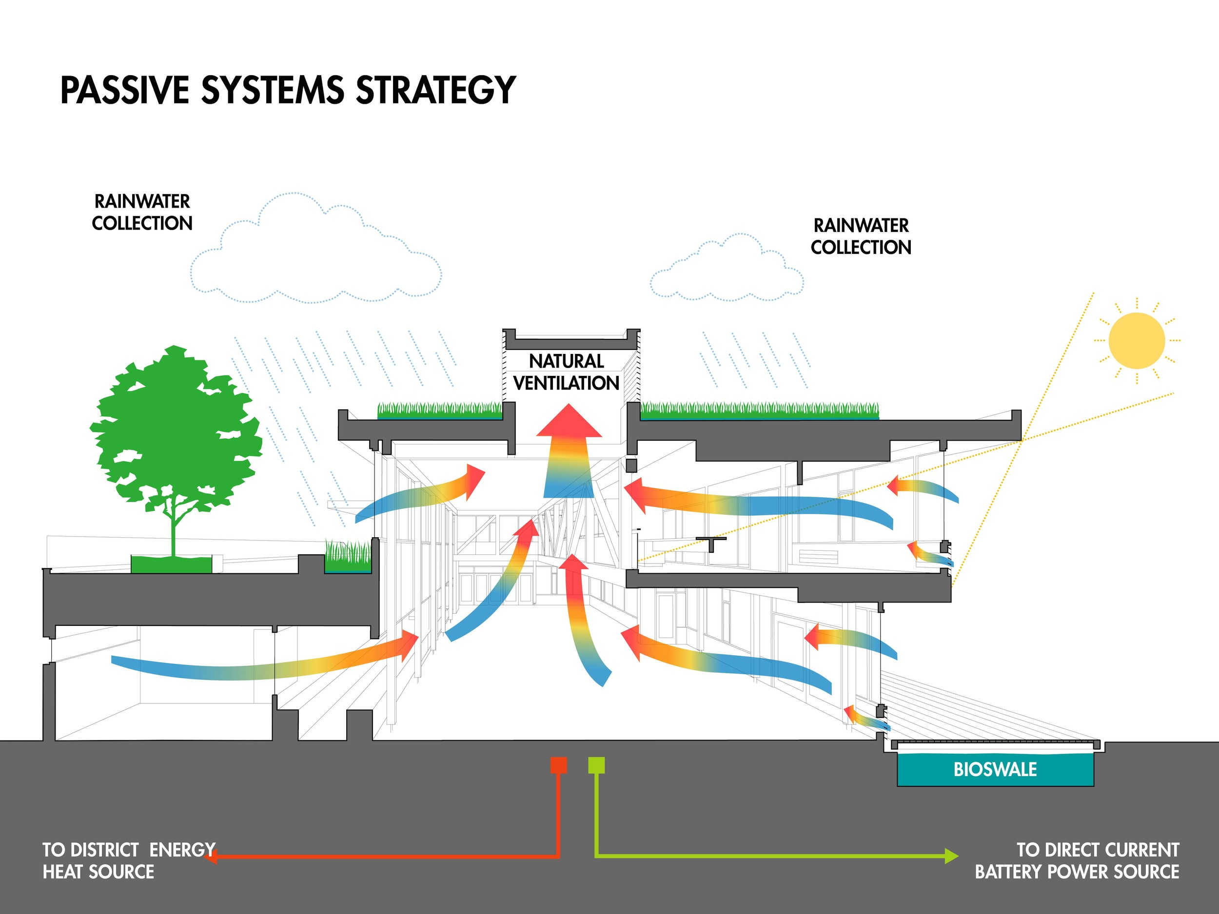 ESC Passive Systems Strategy Diagram.jpg