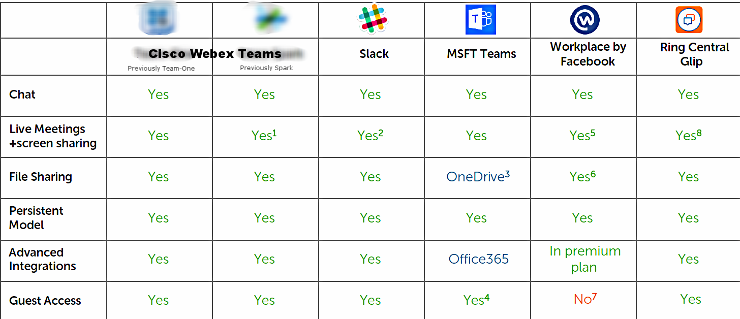 team-one vs. slack vs. spark vs. workplace comparison.PNG