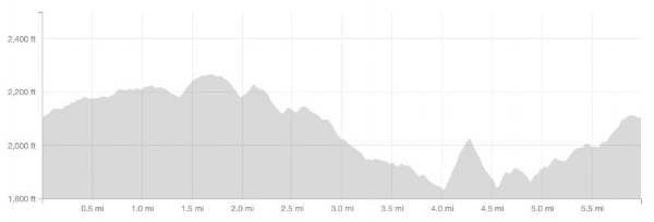 Tough elevation profile