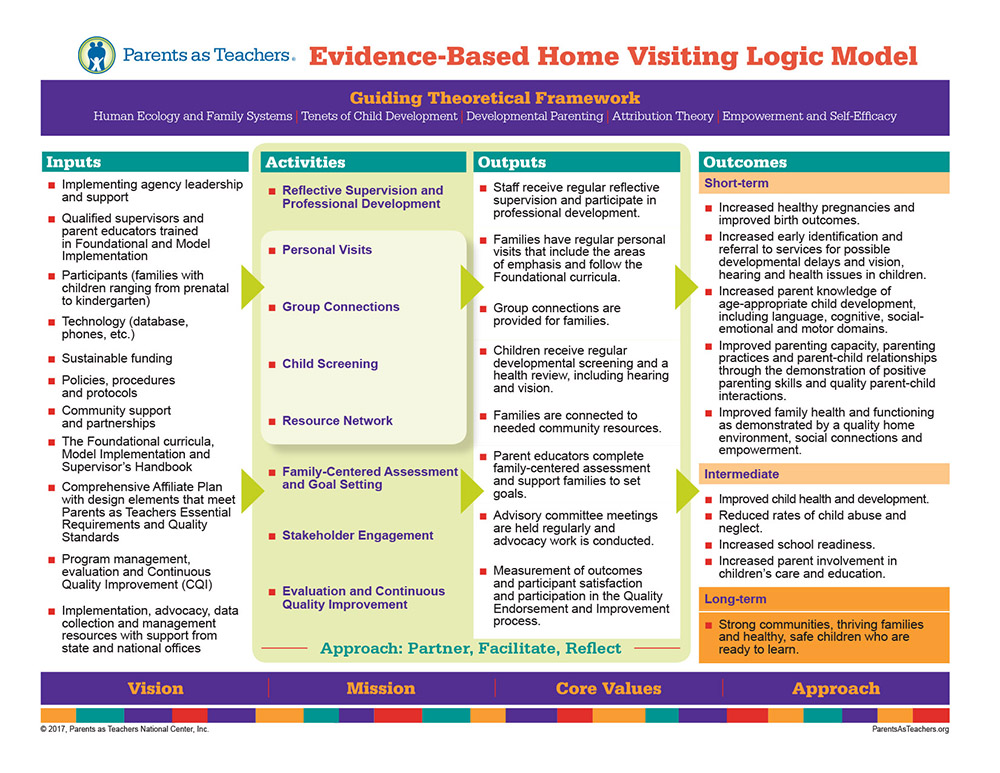 Our  logic model  offers a visual description of our theory of change and how we achieve desired outcomes.