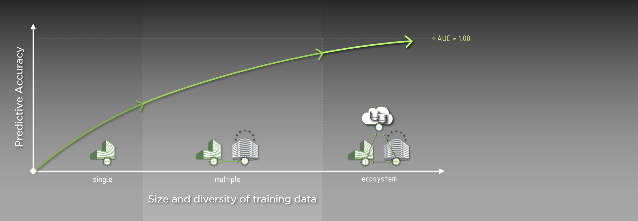 More data = better predictions. - Data scientists agree on this universal equation.