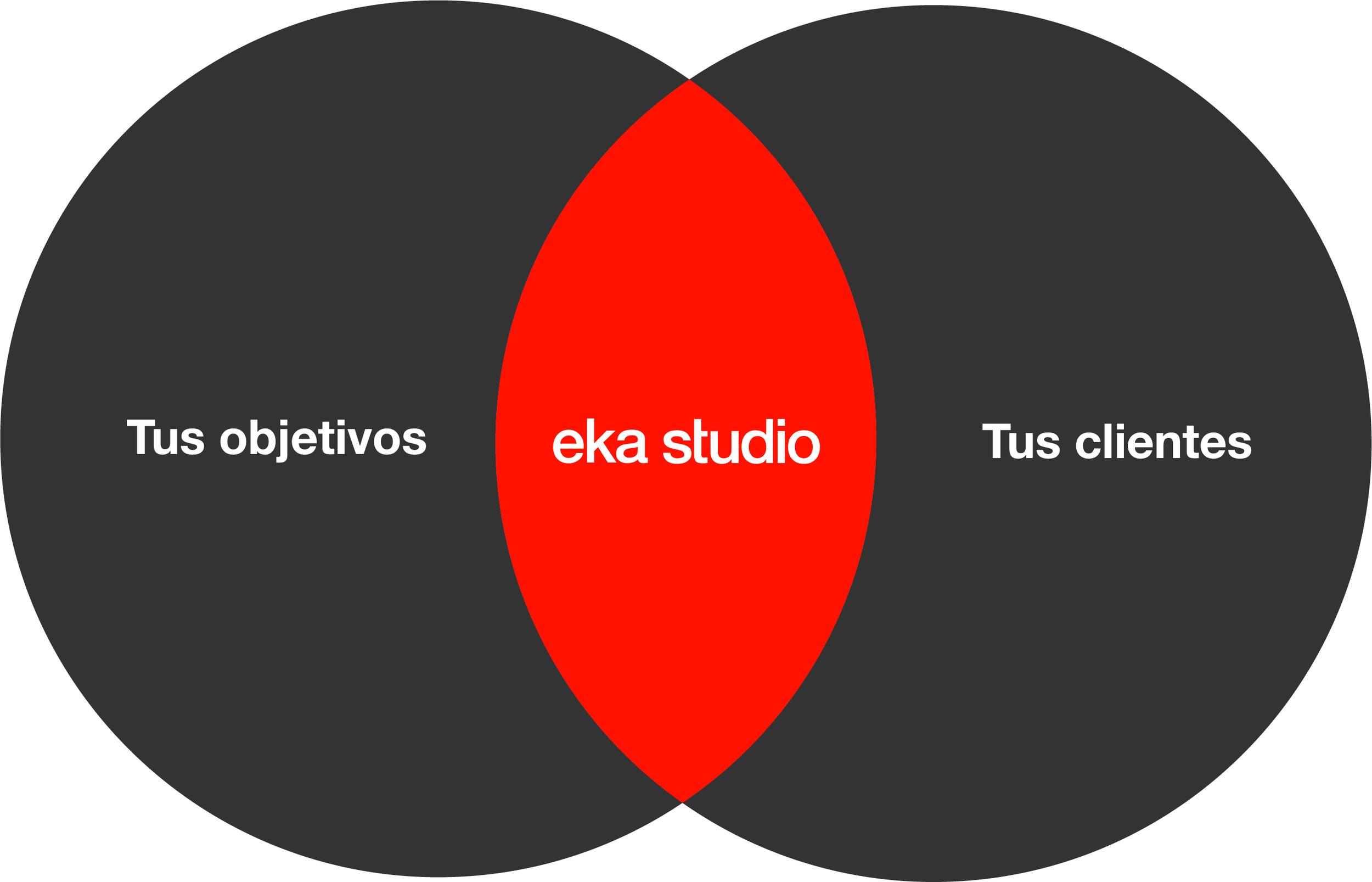 Desarrollo de marca
