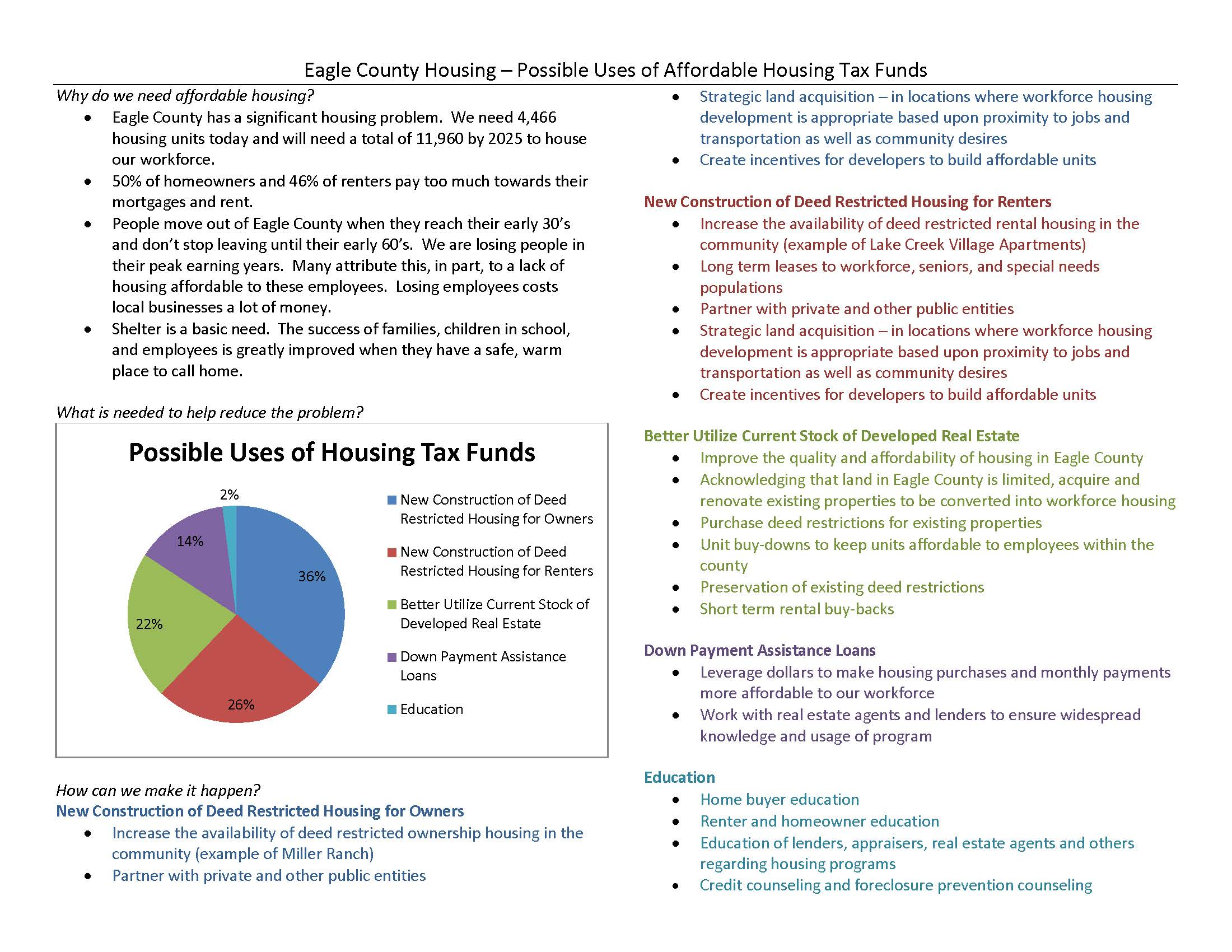 Housing Fact Sheet
