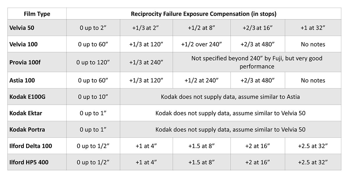 Reciprocity for common film types. Check the manufacturers data sheet for other film types.
