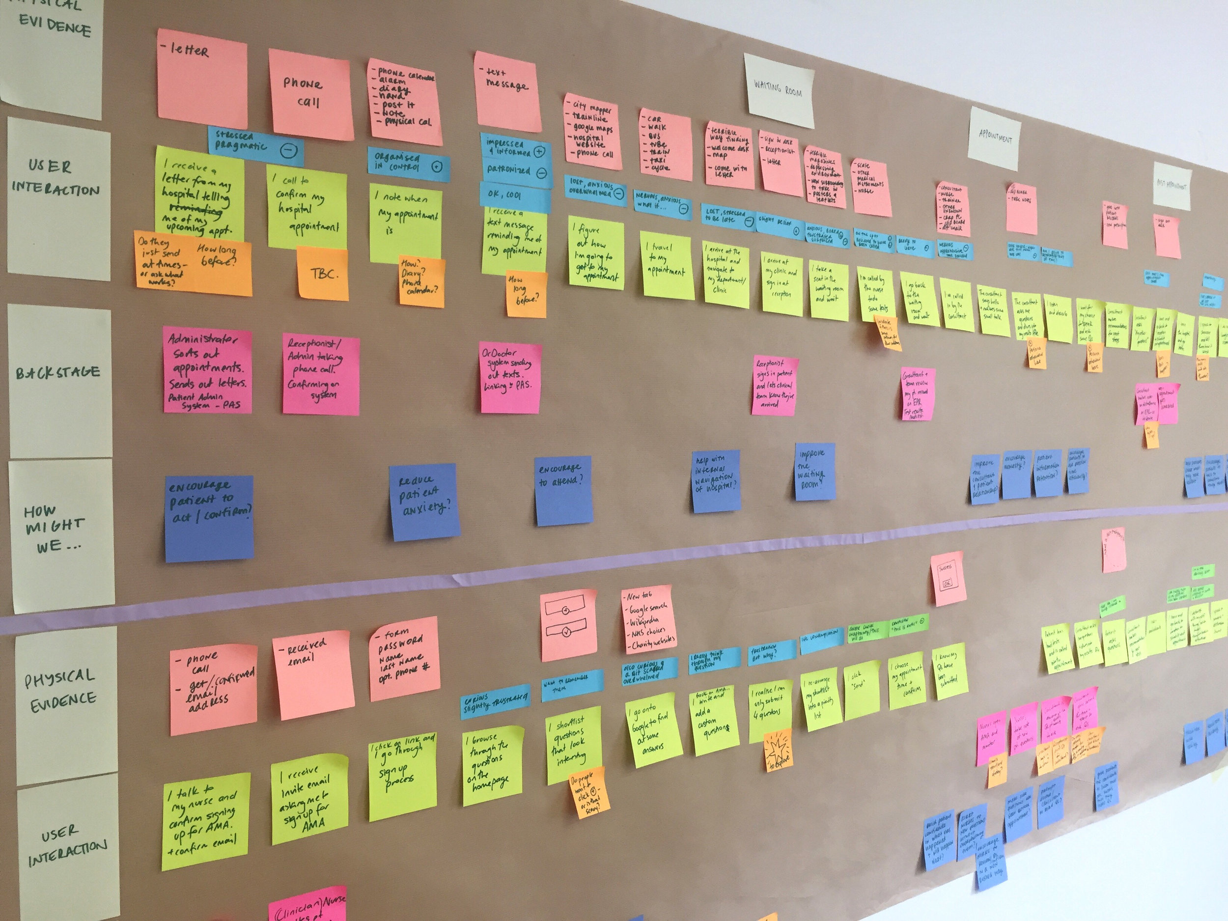 User journey map of the current consultation experience: identifying pain points and opportunity areas