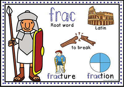 root word frac meaning of fraction to break