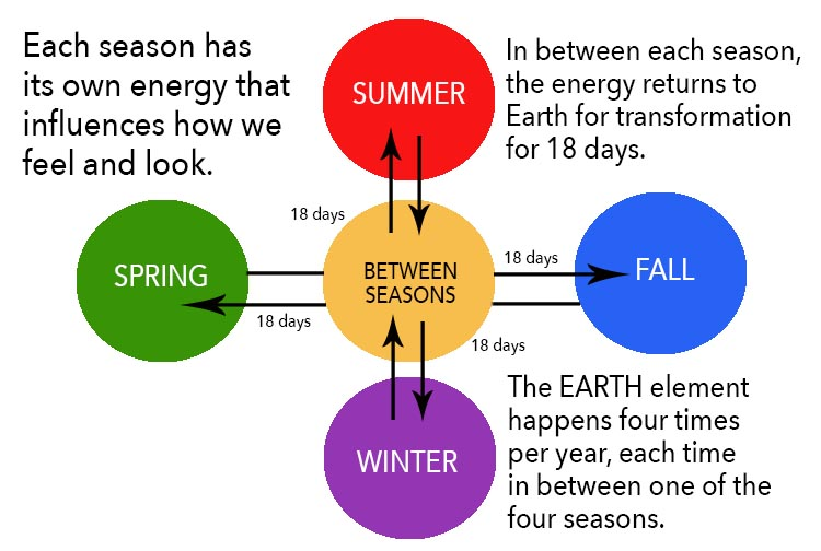 The Five Seasons of the Energetic Chinese Calendar