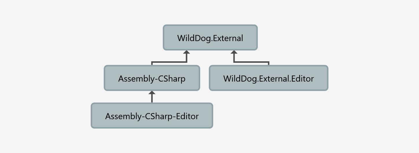 Externals-Dependencies Graph.png