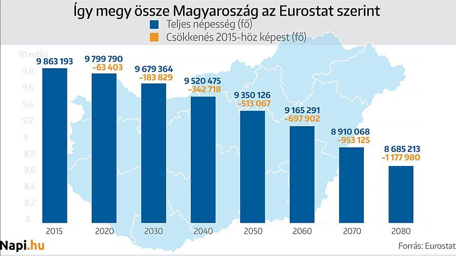 Magyarország népességének csökkenése 2080-ig. Az Eurostat előrejelzése