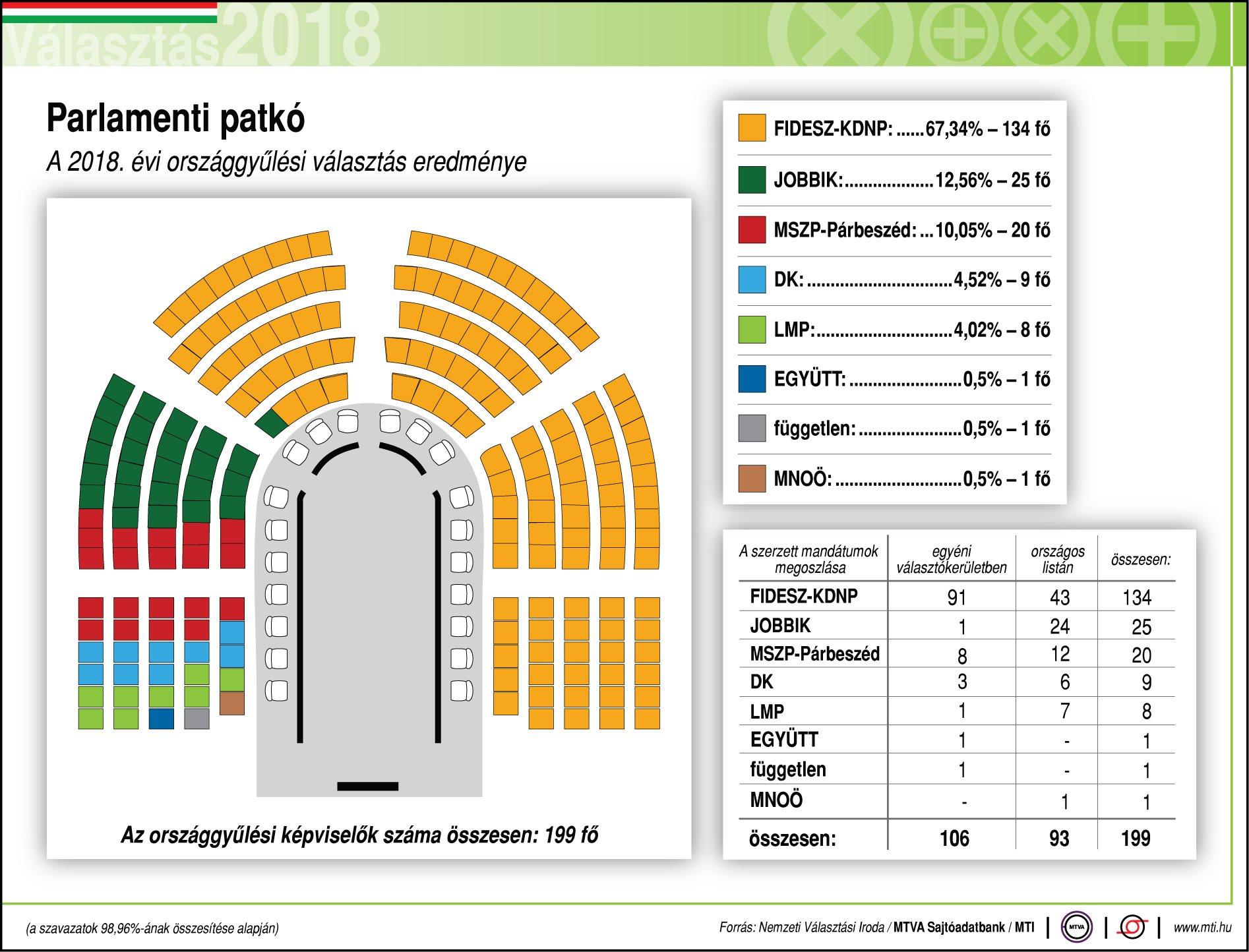 A parlamenti patkó a 2008 április 8-i választás után