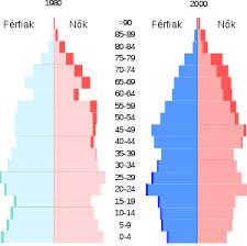 Férfiak és nők korfája 1990-ben és 2000-ben