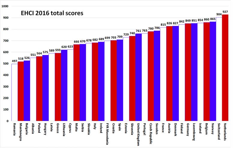 Egészségügyi fogyasztói Index harmincöt ország közül Magyarország a harmincadik helyre szorult