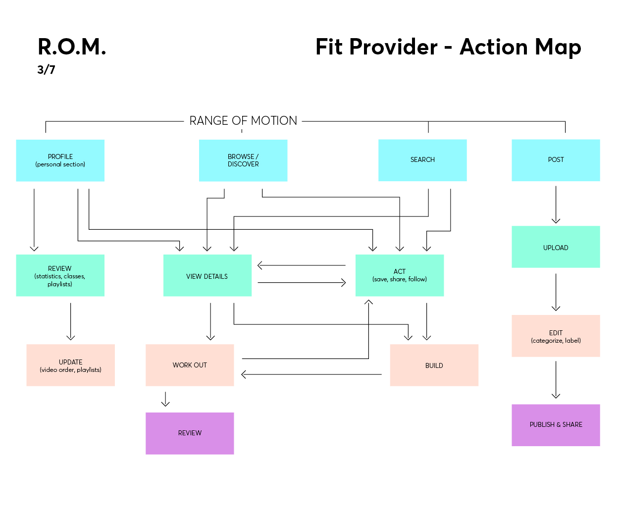 WC-ROM-Overview-3.jpg