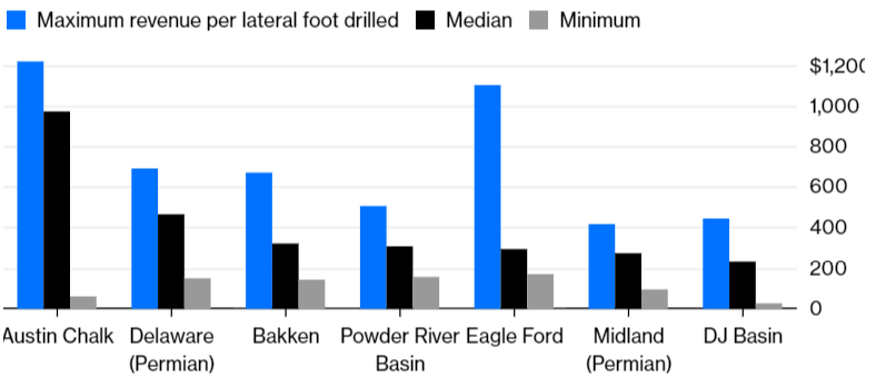 Source: Robert W. Baird  Note: Revenue from initial three months of production on wells drilled in the past 12 months. Basins ranked by company median. Assumes $50 oil and $3 natural gas.