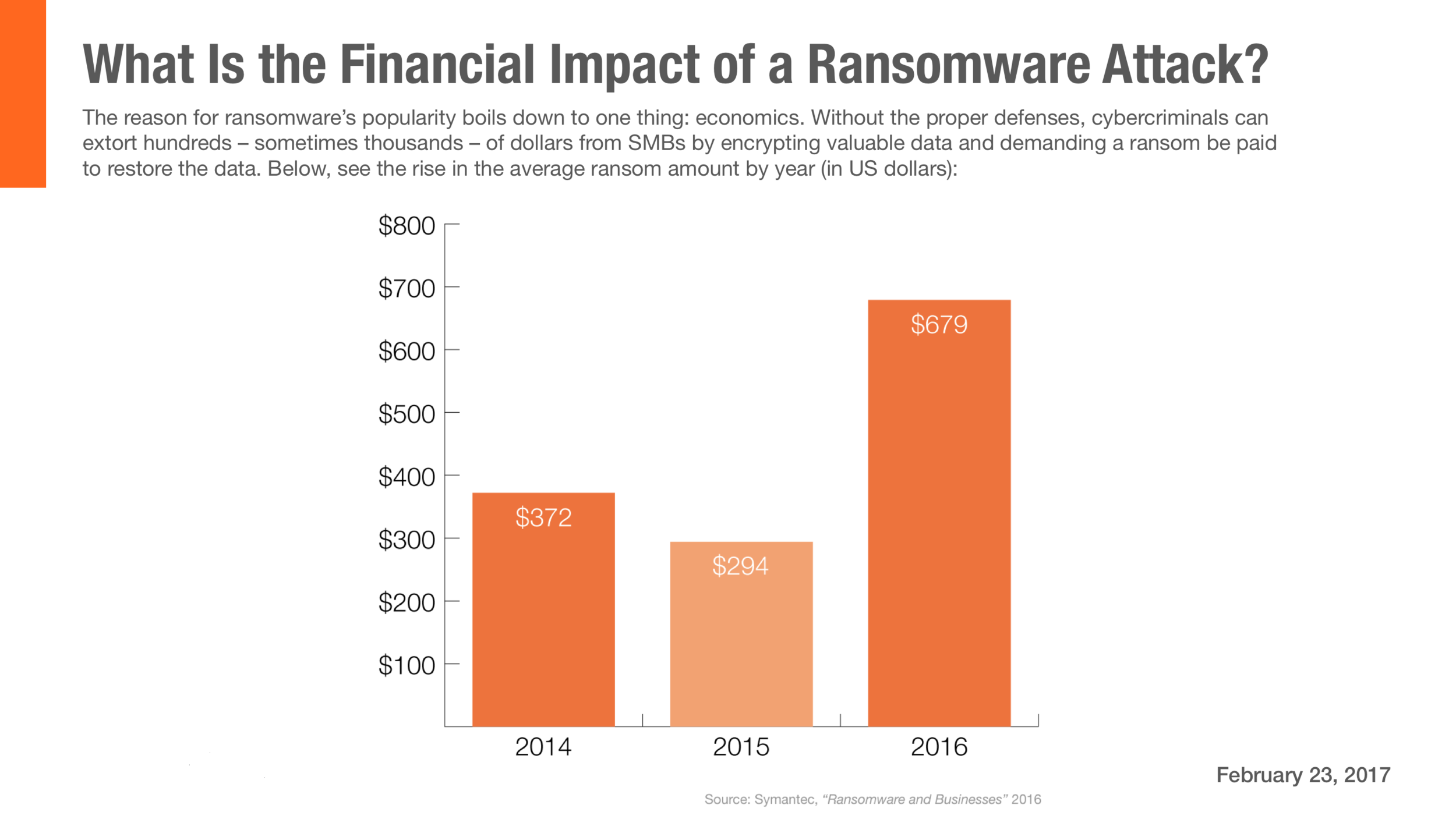 Net DirXions Financial Impact of a Ransomware Attack-Chart.png