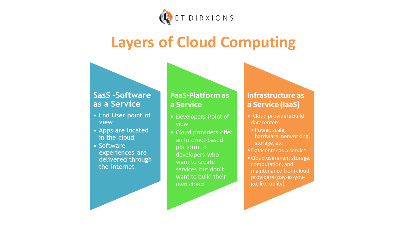 Layers of Cloud Computing.png