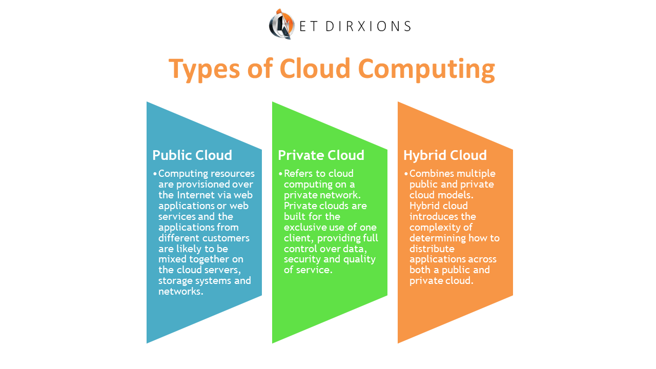 Types of Cloud Computing.png