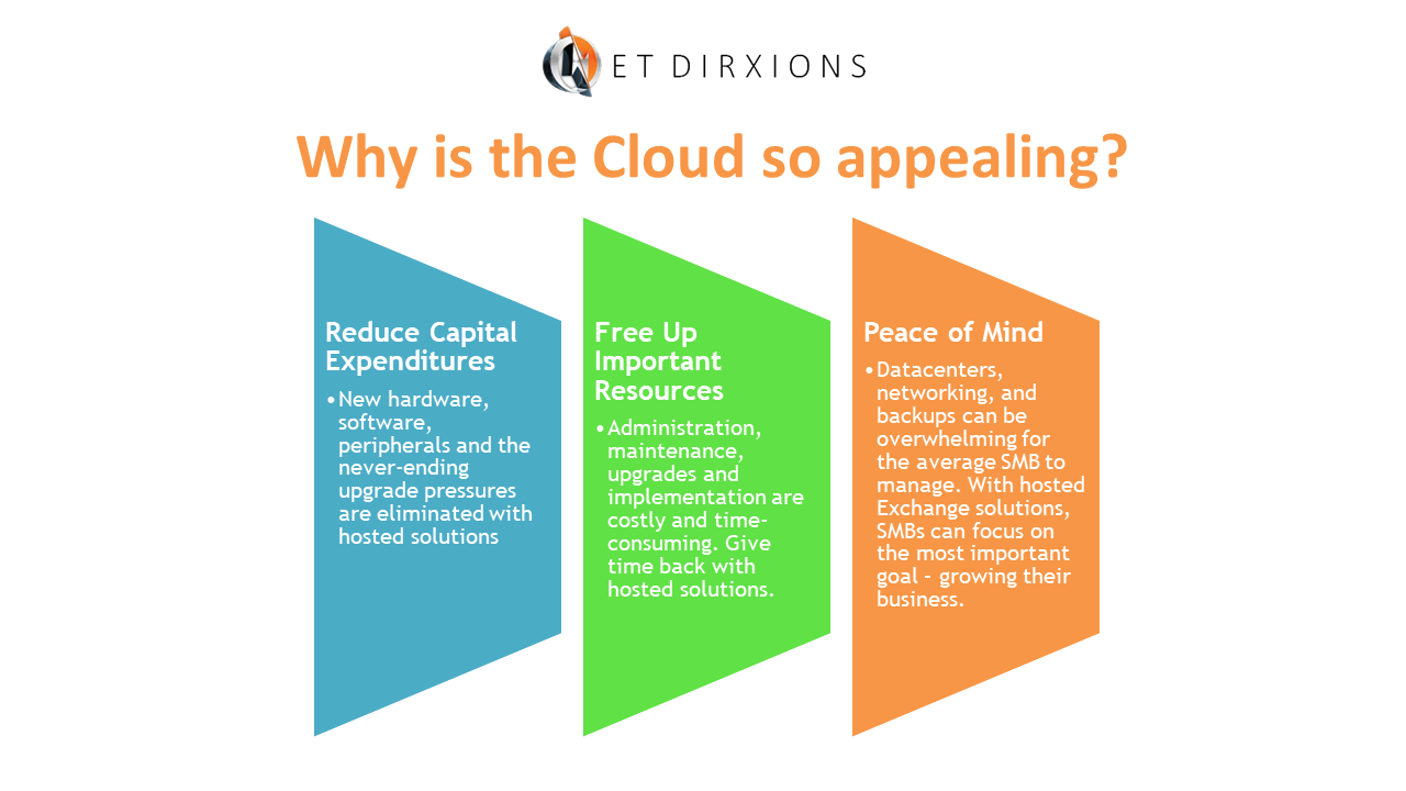 Why is the cloud so appealing.png