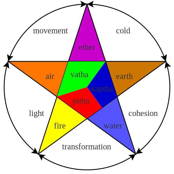 The three doshas at the center of the star are aligned with different elements and characteristics