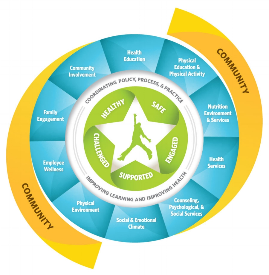 """ASCD's Whole Child Model. Click to download """"Whole Child Model Examples of Implementation"""" publication."""
