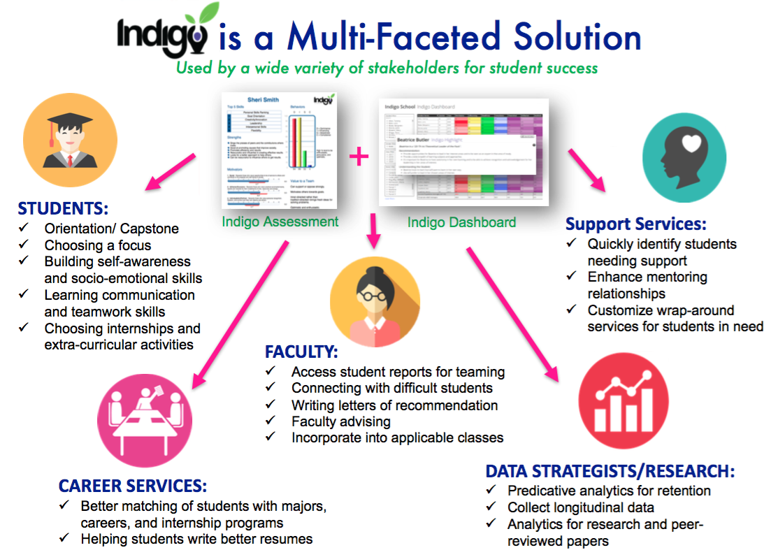 Indigo Higher Ed Integration.png