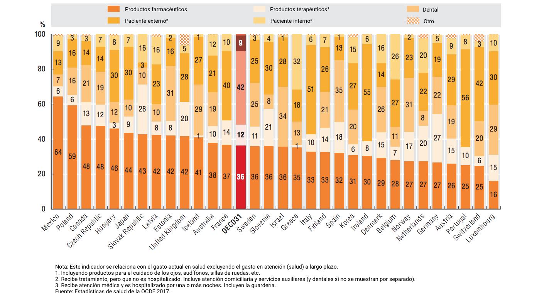 Fuente: OCDE (2017). Panorama de la Salud 2017, p. 93.